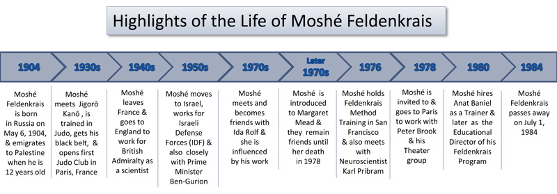 Life of Moshe Feldenkrais Highlights
